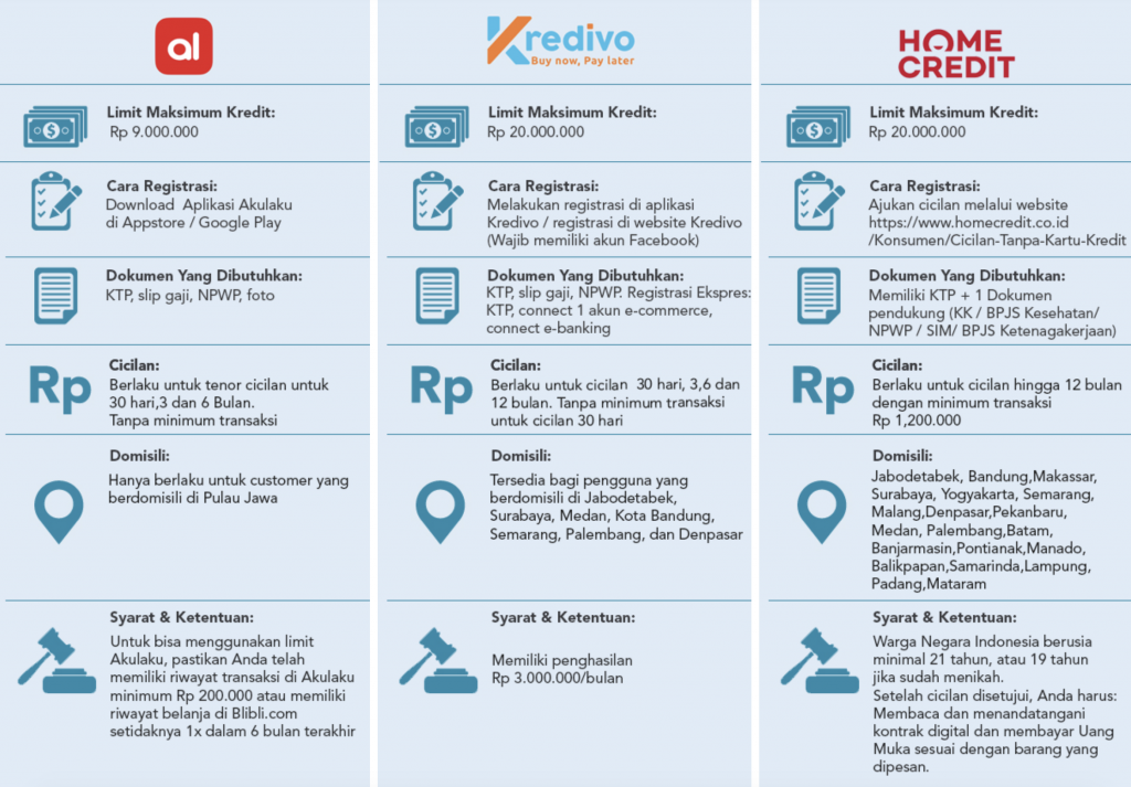 tips memilih kredit hp online