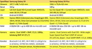 Spesifikasi Samsung Galaxy S9 dan S9 Plus