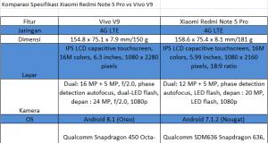 Xiaomi Redmi Note 5 Pro vs Vivo V9