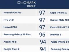Huawei P20 Pro Masih Urutan Pertama di Daftar DxOMark