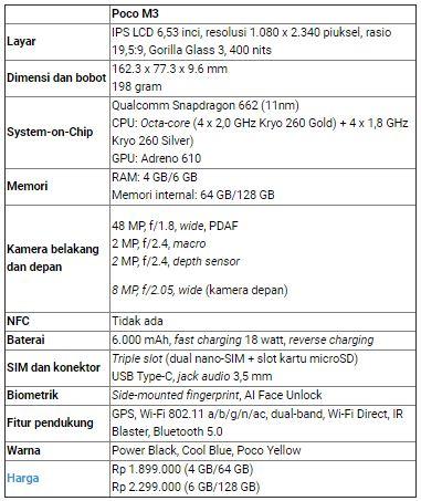 tabel spesifikasi dan harga Xiaomi Poco M3